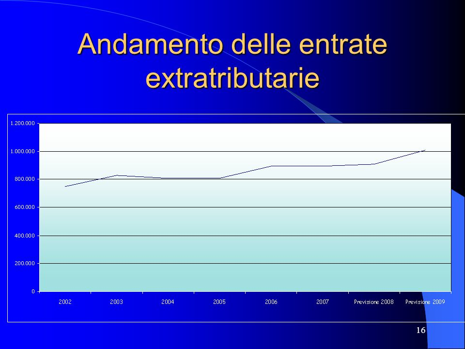 Andamento delle entrate extratributarie
