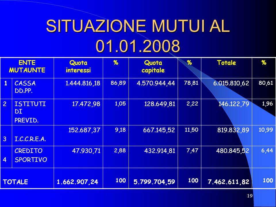 SITUAZIONE MUTUI AL 01.01.2008 ENTE MUTAUNTE Quota interessi %