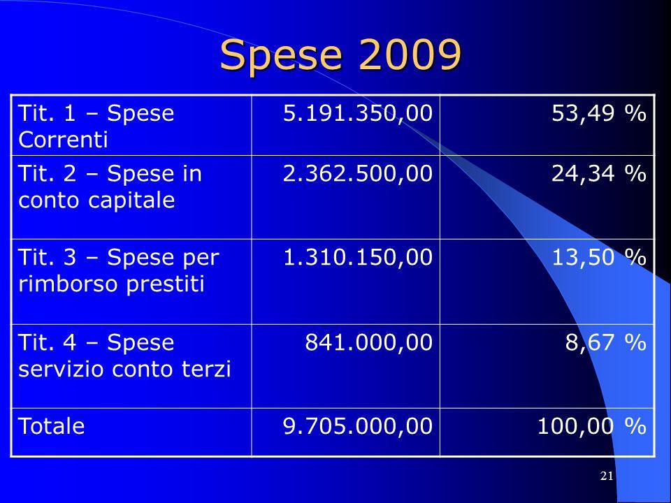 Spese 2009 Tit. 1 – Spese Correnti 5.191.350,00 53,49 %