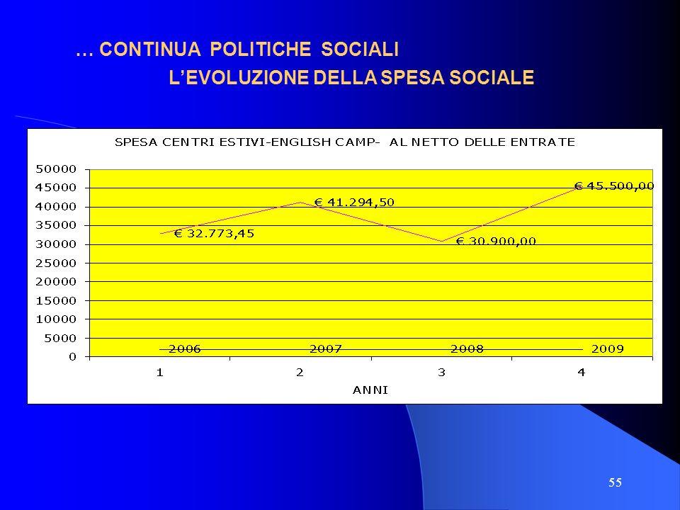 L'EVOLUZIONE DELLA SPESA SOCIALE