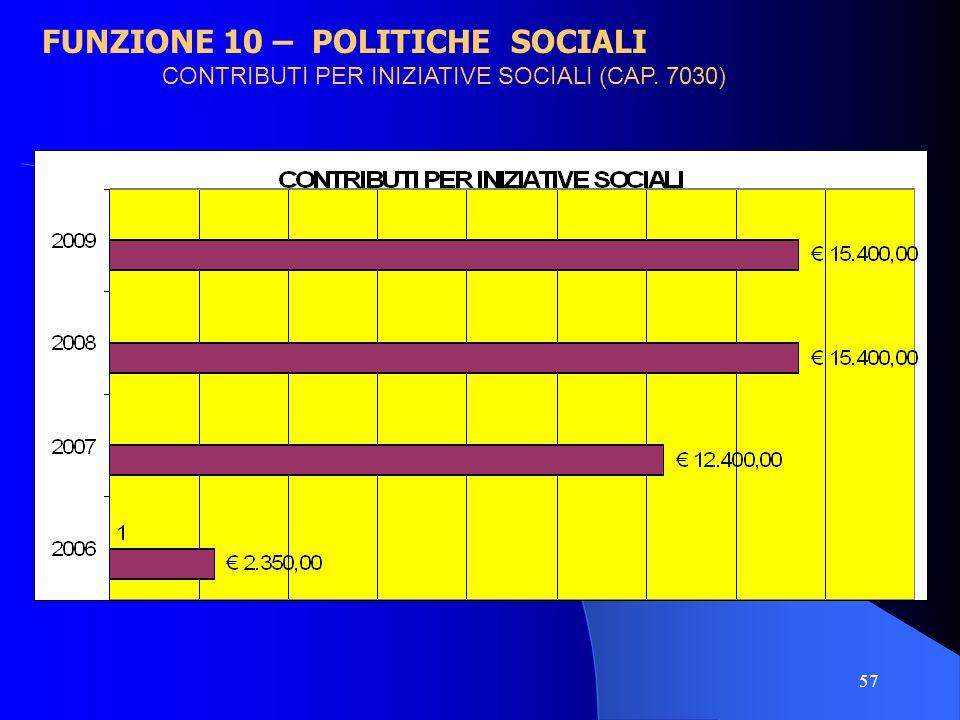 CONTRIBUTI PER INIZIATIVE SOCIALI (CAP. 7030)