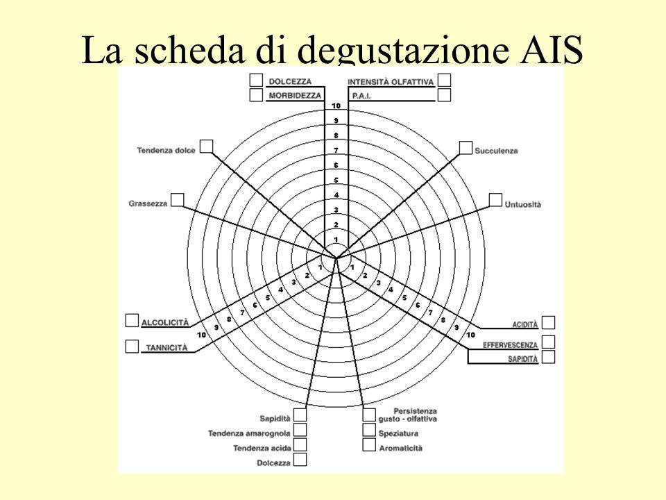 La scheda di degustazione AIS