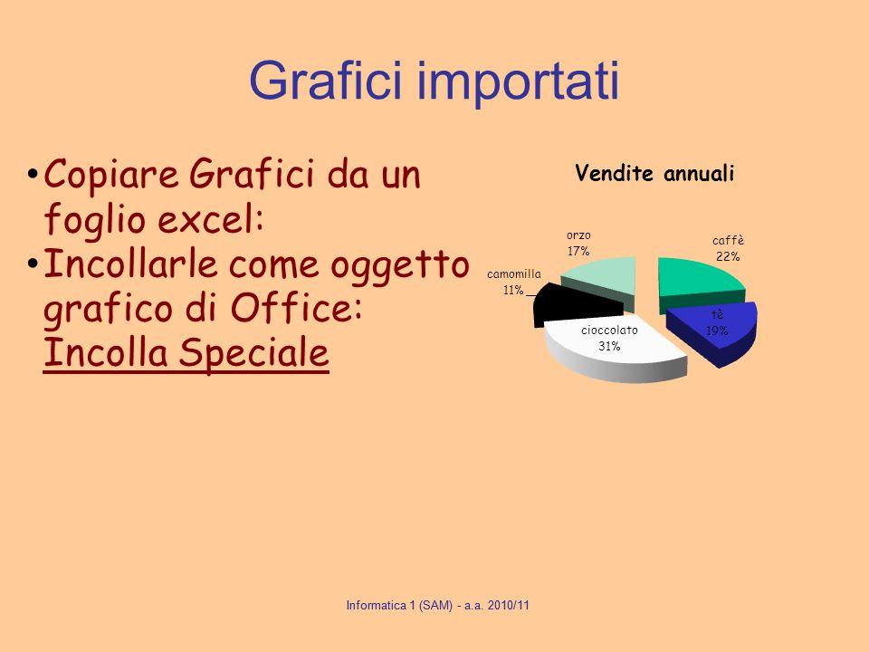 Grafici importati Copiare Grafici da un foglio excel:
