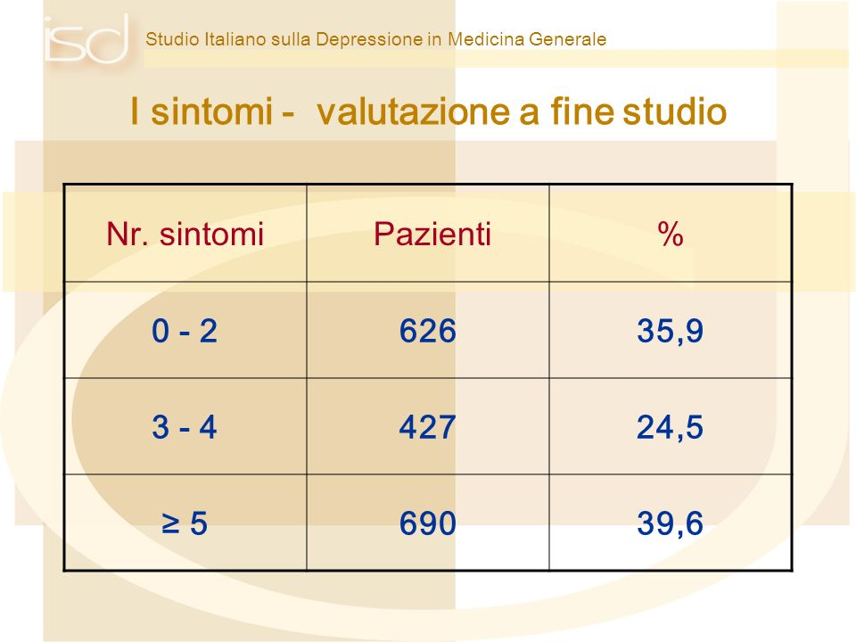 I sintomi - valutazione a fine studio