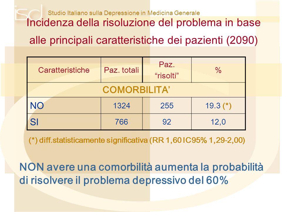 (*) diff.statisticamente significativa (RR 1,60 IC95% 1,29-2,00)