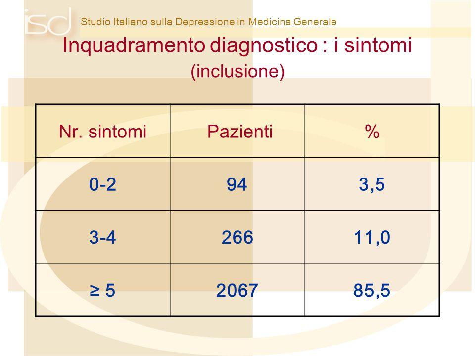 Inquadramento diagnostico : i sintomi (inclusione)