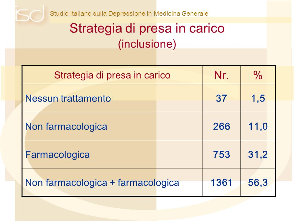 Strategia di presa in carico (inclusione)