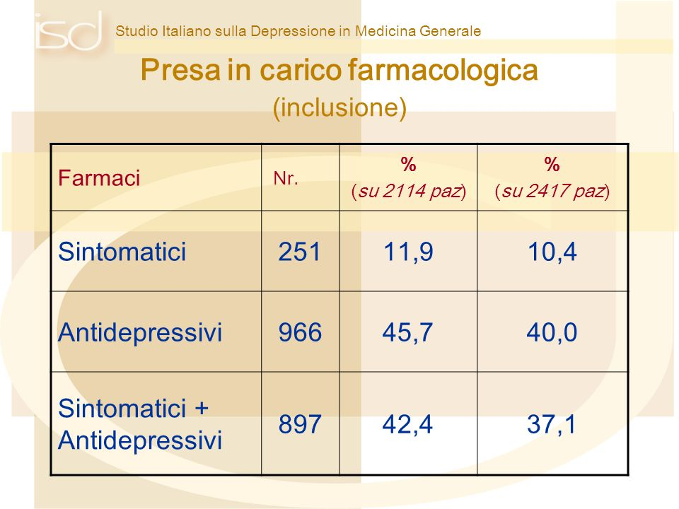 Presa in carico farmacologica (inclusione)