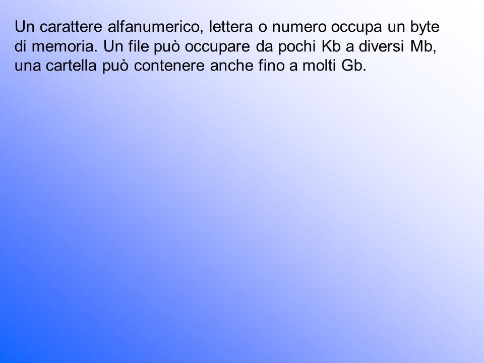 Un carattere alfanumerico, lettera o numero occupa un byte di memoria