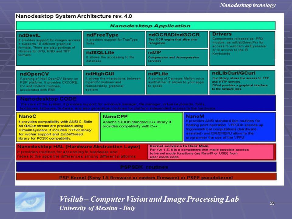 Visilab – Computer Vision and Image Processing Lab