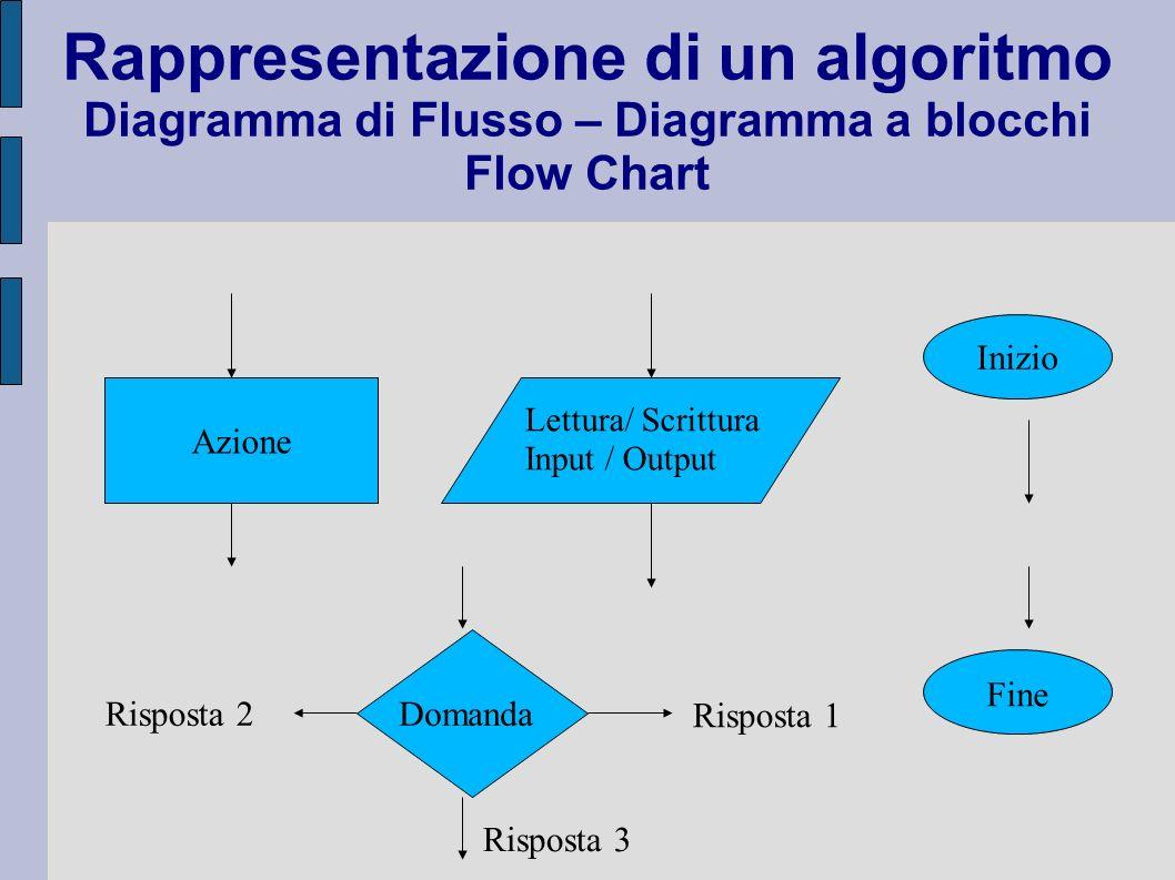 Rappresentazione di un algoritmo Diagramma di Flusso – Diagramma a blocchi Flow Chart