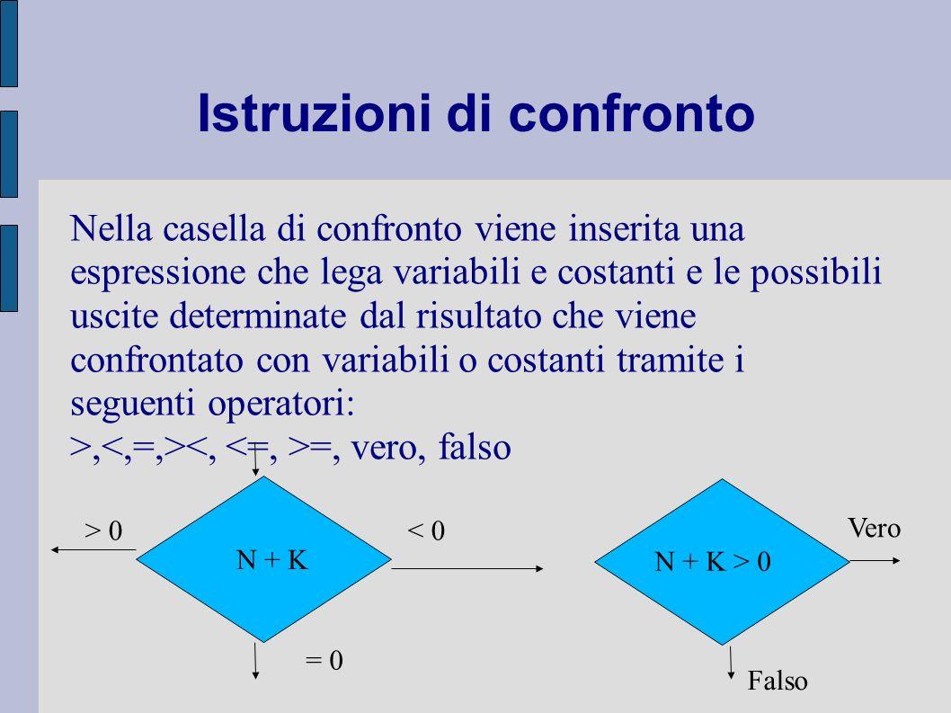 Istruzioni di confronto