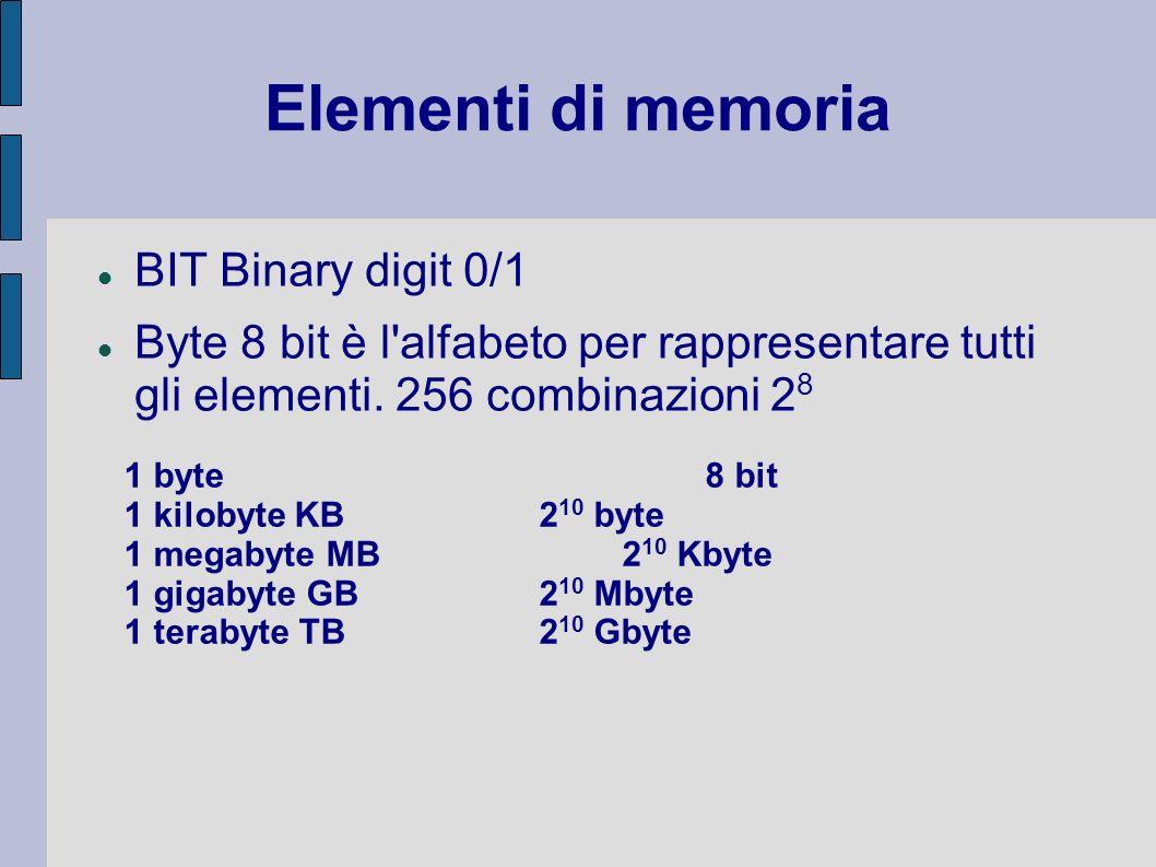 Elementi di memoria BIT Binary digit 0/1