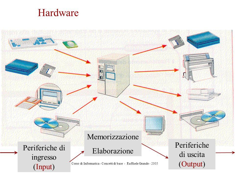 Hardware Memorizzazione Elaborazione Periferiche di uscita (Output)