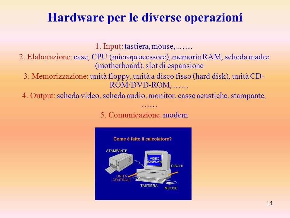 Hardware per le diverse operazioni