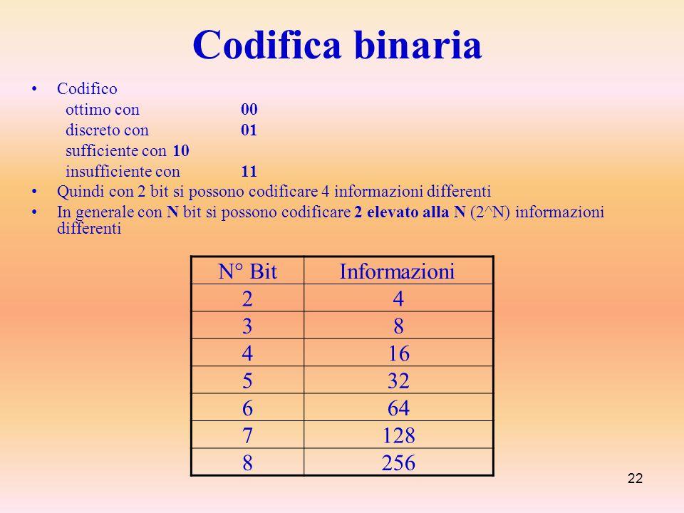 Codifica binaria N° Bit Informazioni 2 4 3 8 16 5 32 6 64 7 128 256