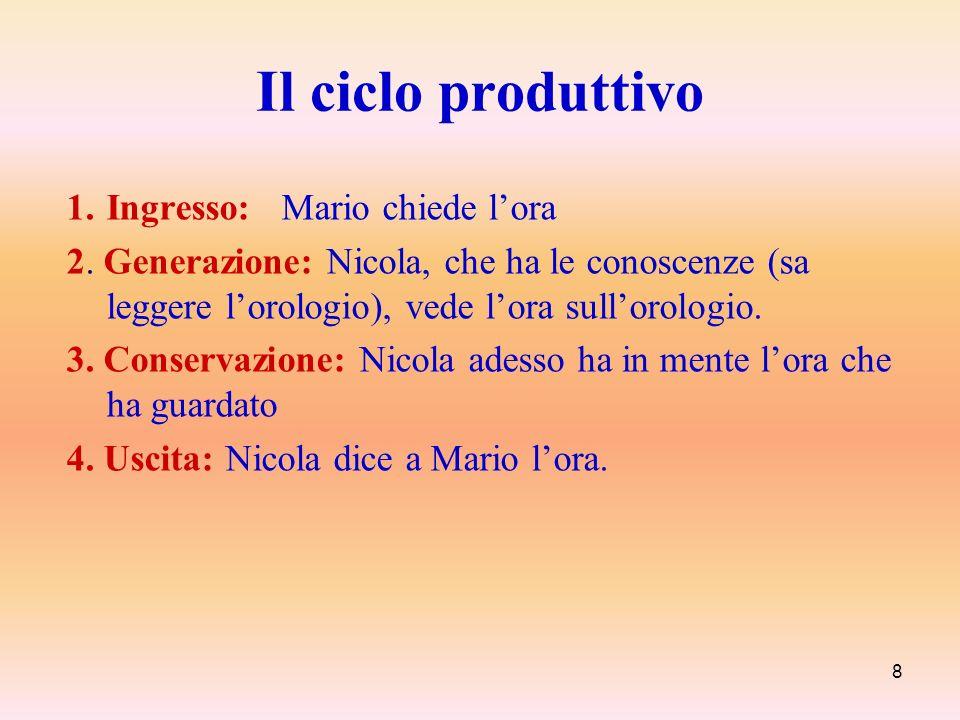 Il ciclo produttivo Ingresso: Mario chiede l'ora