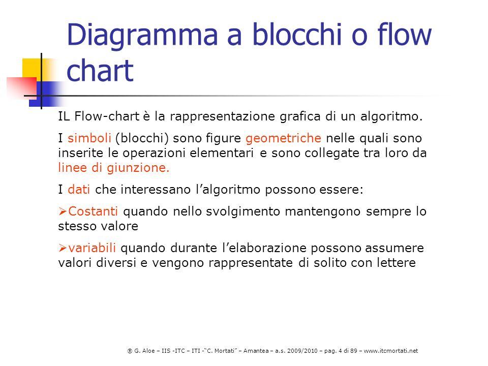 Diagramma a blocchi o flow chart