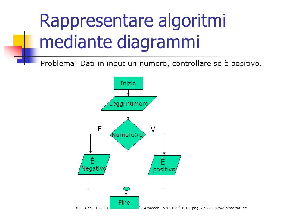 Rappresentare algoritmi mediante diagrammi