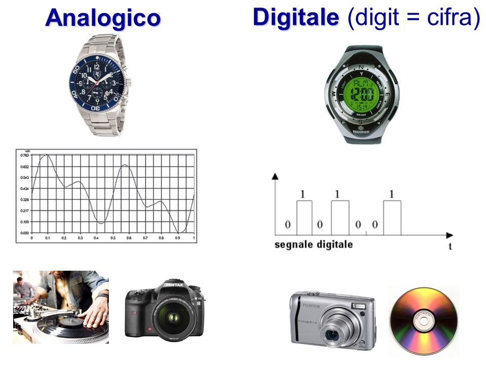 Digitale (digit = cifra)