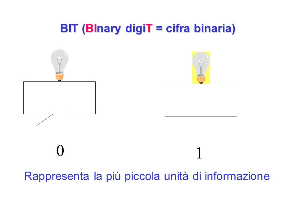 BIT (BInary digiT = cifra binaria)