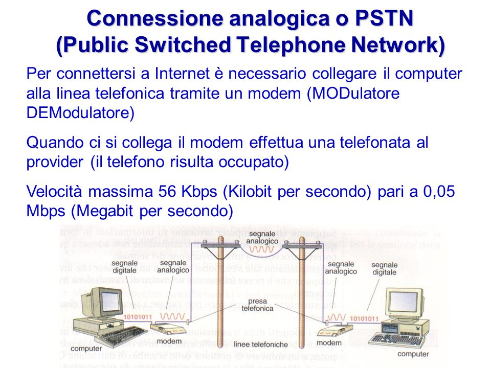 Connessione analogica o PSTN (Public Switched Telephone Network)