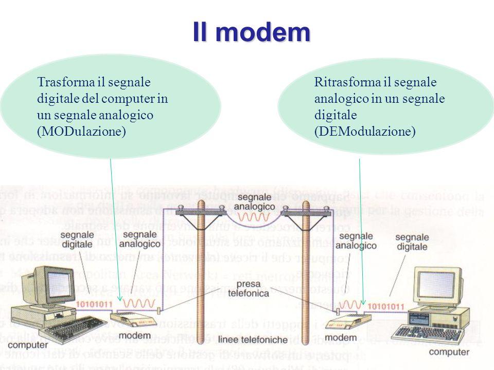 Il modem Trasforma il segnale digitale del computer in un segnale analogico (MODulazione)