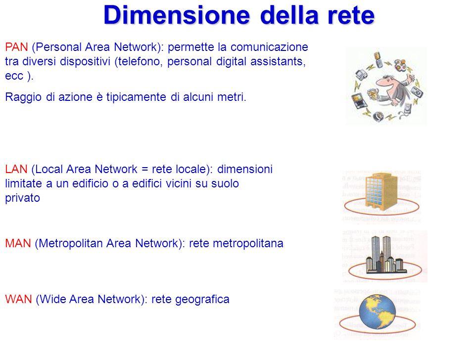 Dimensione della rete PAN (Personal Area Network): permette la comunicazione tra diversi dispositivi (telefono, personal digital assistants, ecc ).