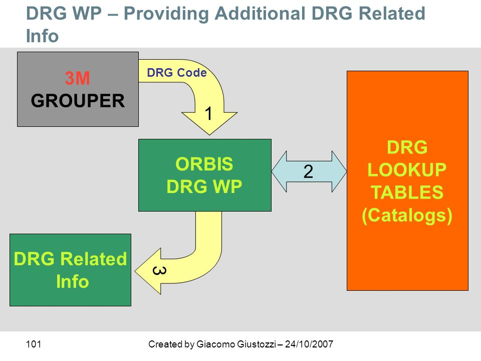DRG WP – Providing Additional DRG Related Info