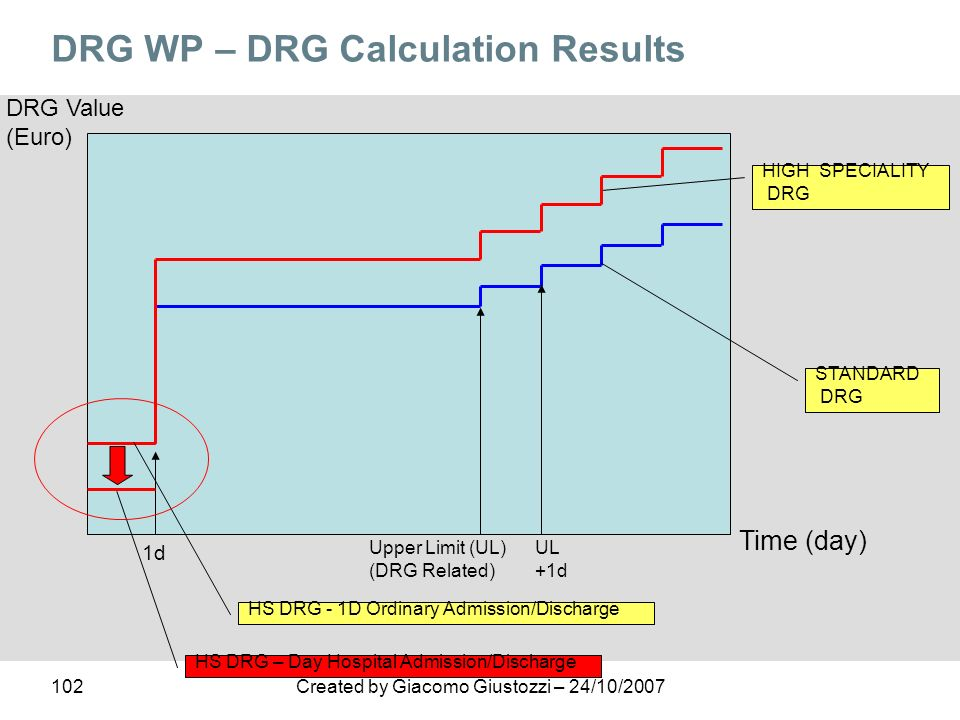 DRG WP – DRG Calculation Results