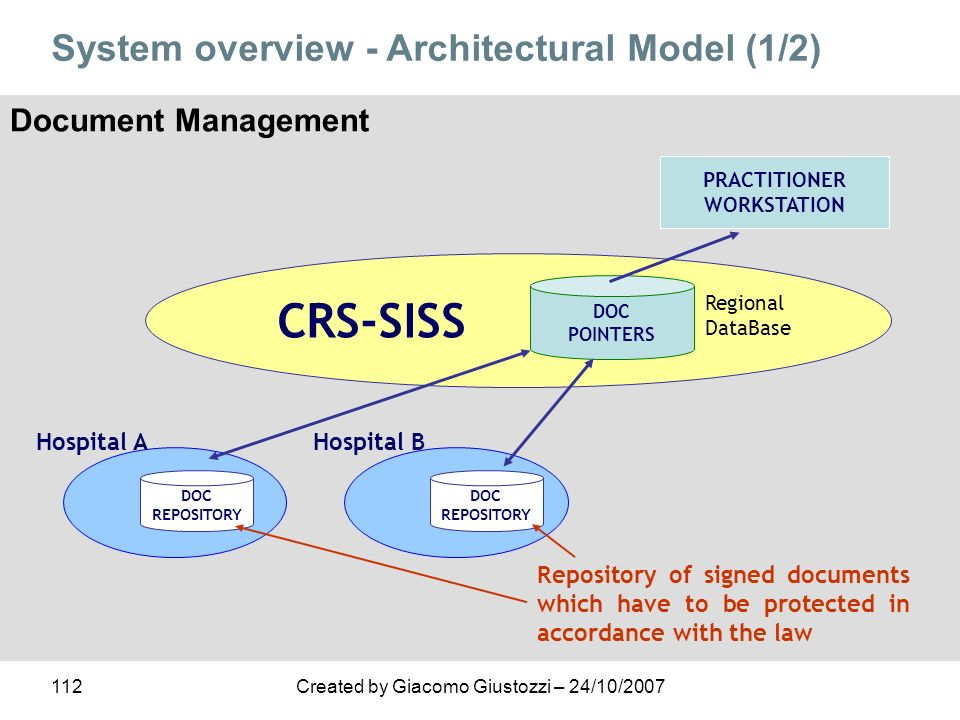 CRS-SISS System overview - Architectural Model (1/2)