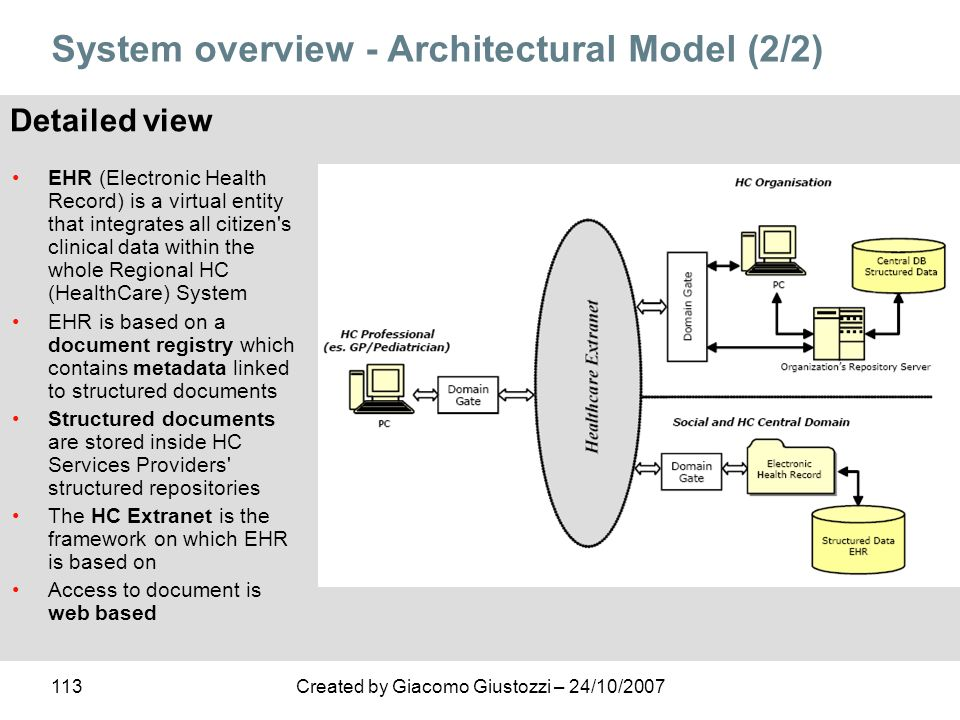 System overview - Architectural Model (2/2)