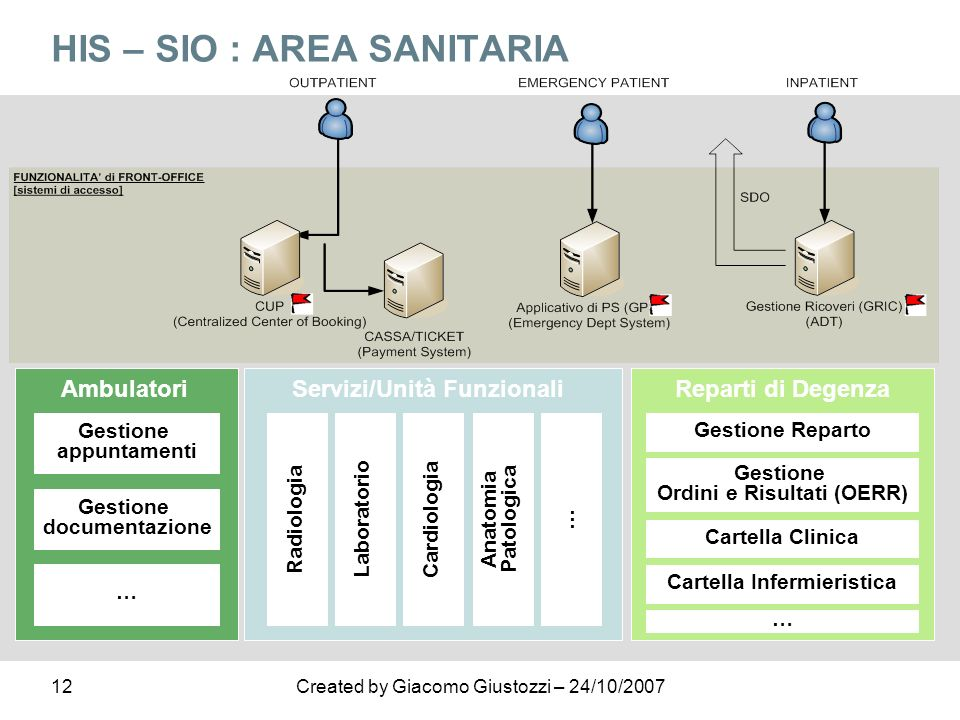 HIS – SIO : AREA SANITARIA
