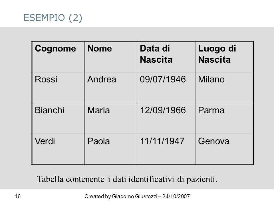 ESEMPIO (2) Cognome. Nome. Data di Nascita. Luogo di Nascita. Rossi. Andrea. 09/07/1946. Milano.