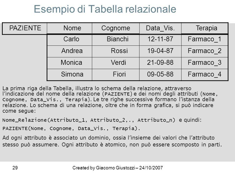 Esempio di Tabella relazionale