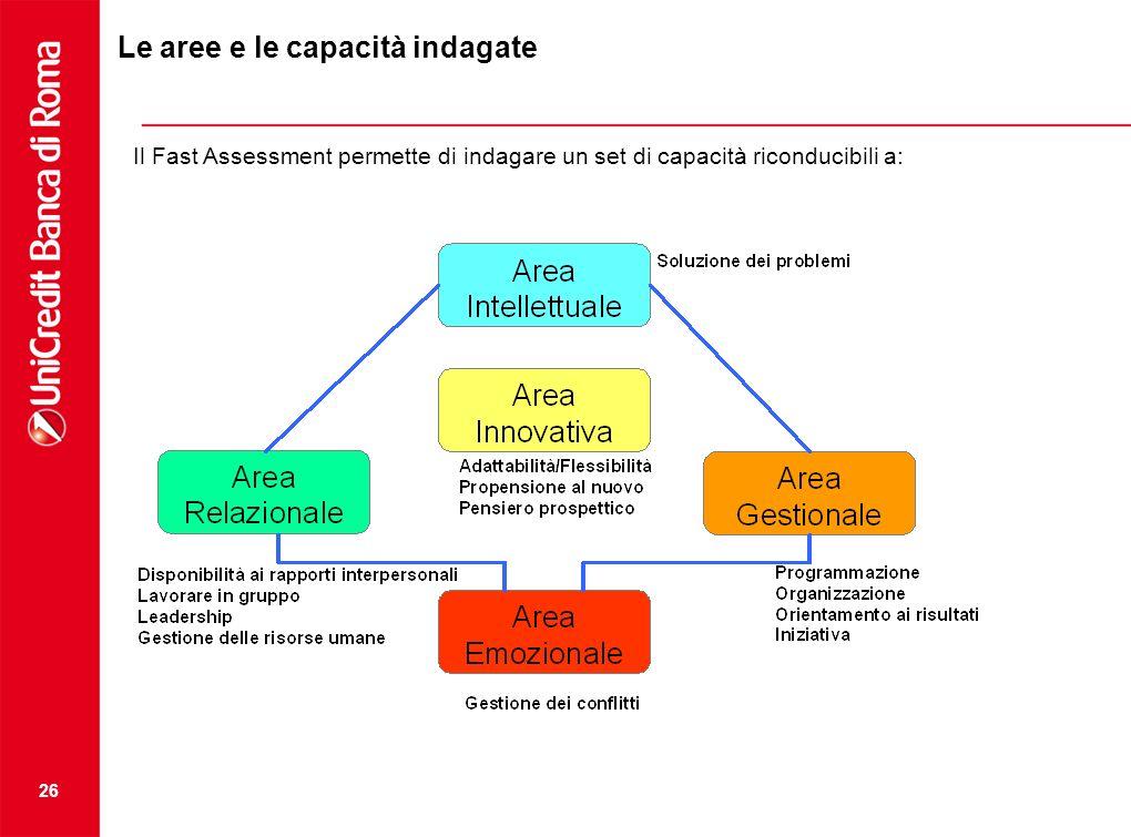 Le aree e le capacità indagate
