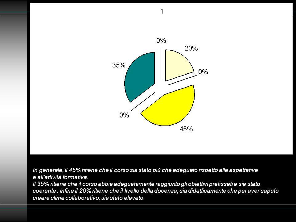 In generale, il 45% ritiene che il corso sia stato più che adeguato rispetto alle aspettative e all'attività formativa.