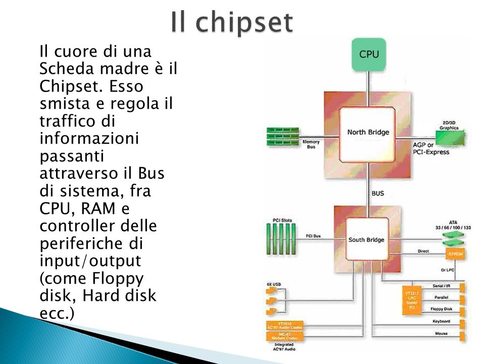 Il chipset
