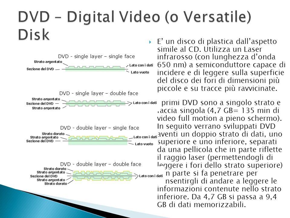 DVD – Digital Video (o Versatile) Disk