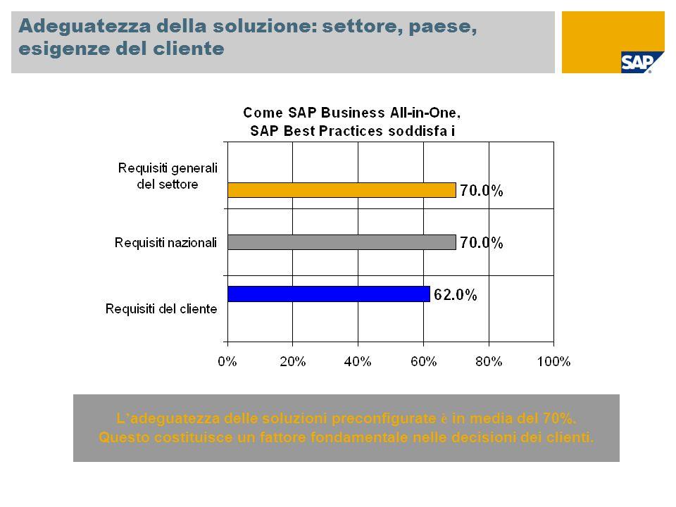 Adeguatezza della soluzione: settore, paese, esigenze del cliente