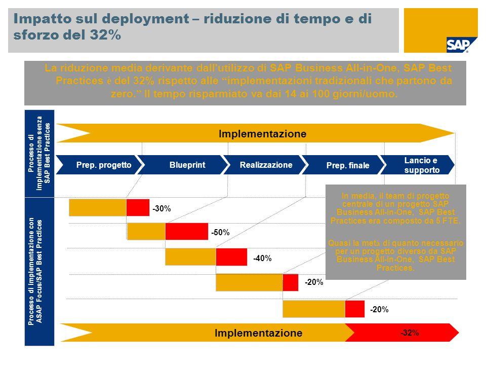 Impatto sul deployment – riduzione di tempo e di sforzo del 32%