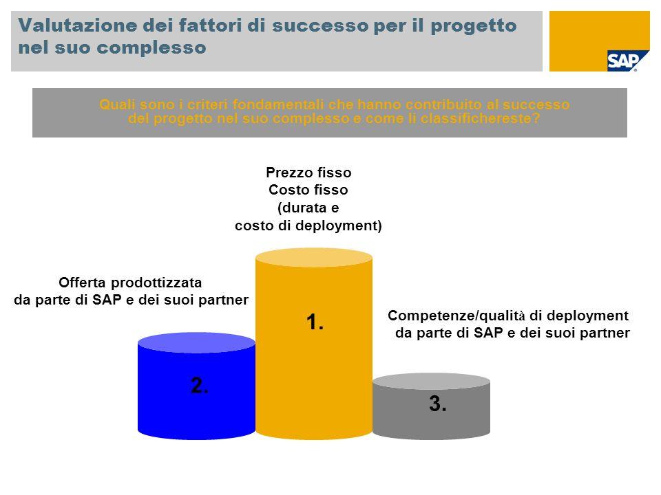 Valutazione dei fattori di successo per il progetto nel suo complesso