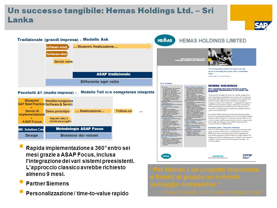 Un successo tangibile: Hemas Holdings Ltd. – Sri Lanka