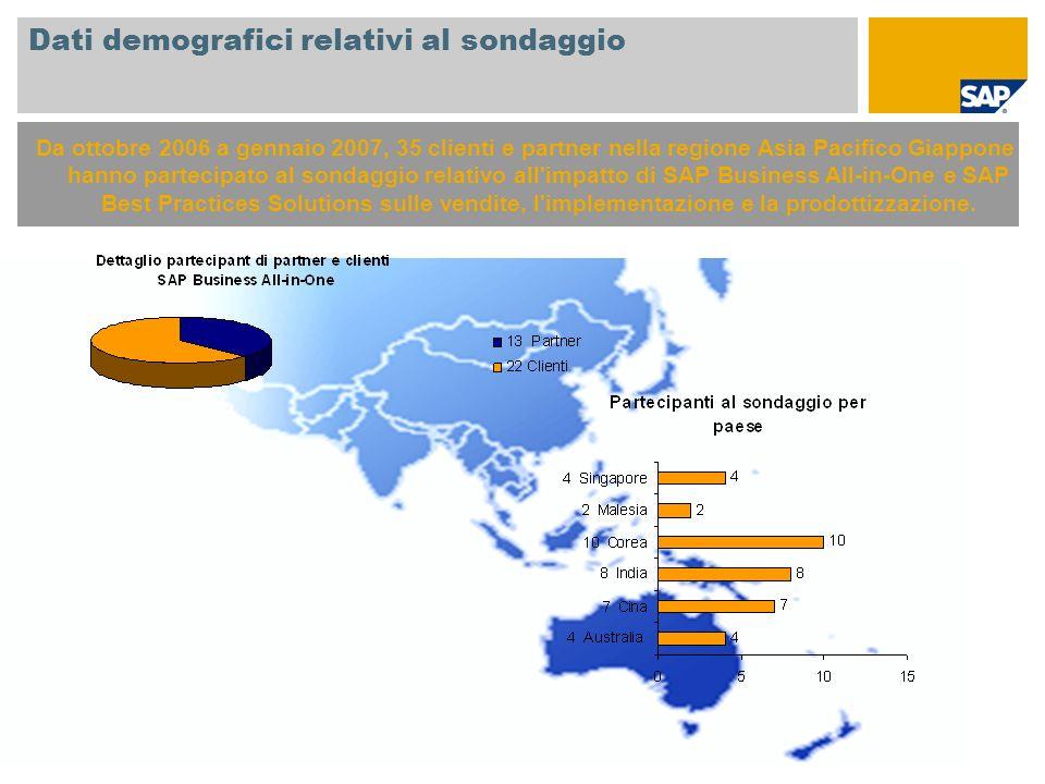 Dati demografici relativi al sondaggio