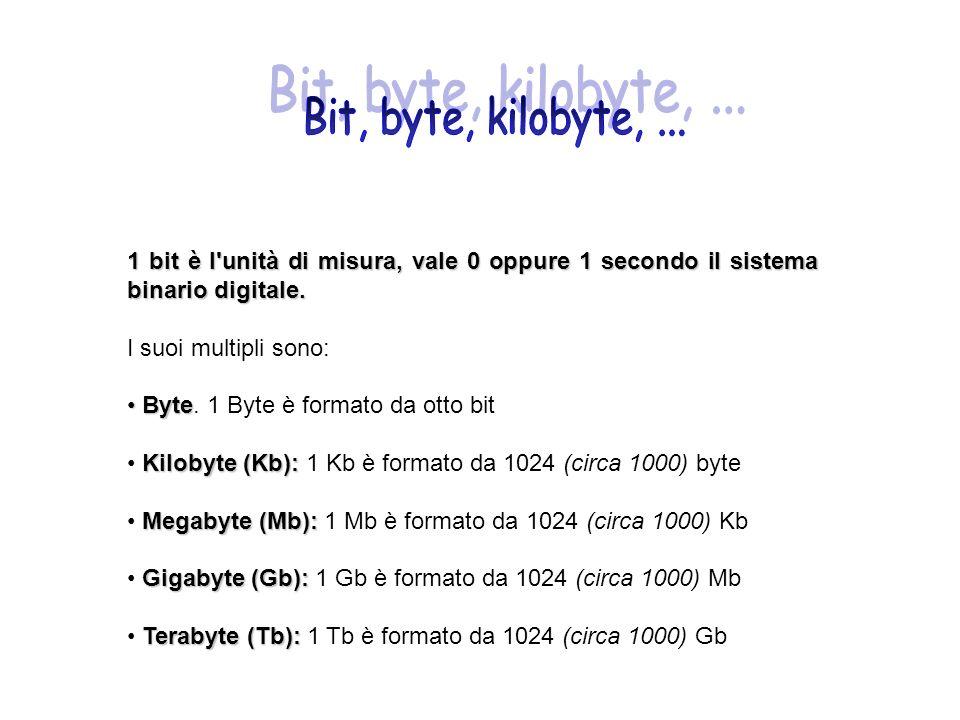 Bit, byte, kilobyte, ... 1 bit è l unità di misura, vale 0 oppure 1 secondo il sistema binario digitale.