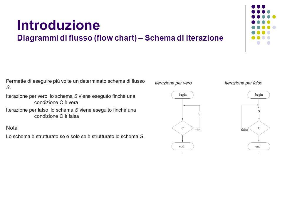 Introduzione Diagrammi di flusso (flow chart) – Schema di iterazione