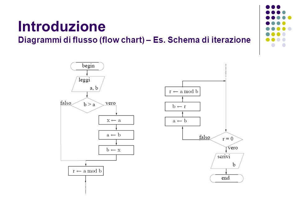 Introduzione Diagrammi di flusso (flow chart) – Es