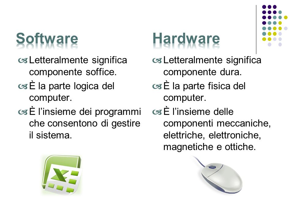 Software Hardware Letteralmente significa componente soffice.