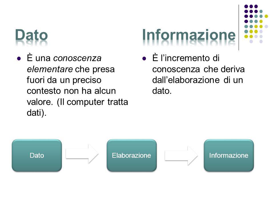 Dato Informazione. È una conoscenza elementare che presa fuori da un preciso contesto non ha alcun valore. (Il computer tratta dati).
