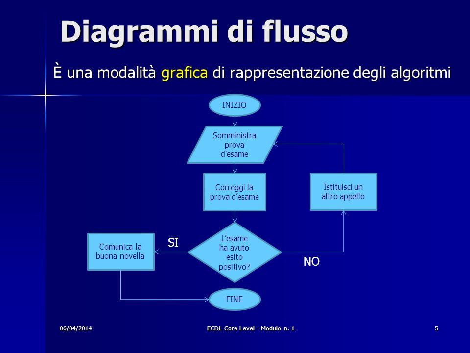 Diagrammi di flusso È una modalità grafica di rappresentazione degli algoritmi. INIZIO. Somministra prova d'esame.